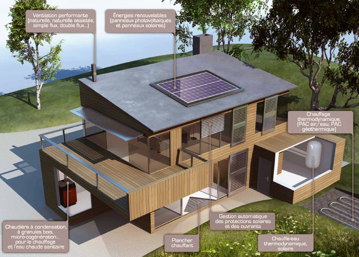 Maison bioclimatique RT-2012 BBC