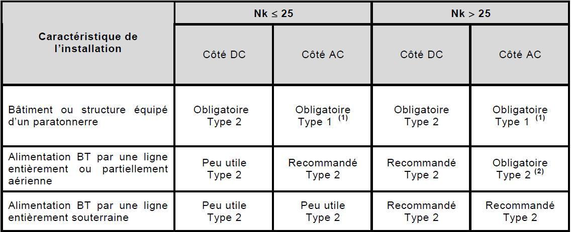 S curit installations photovolata ques niveau k raunique installations pv - Parafoudre obligatoire ou pas ...