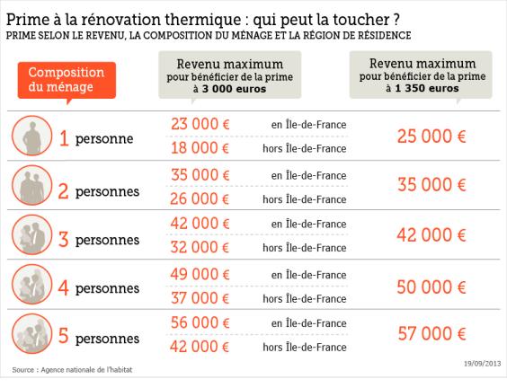 prime renovation thermique 2013