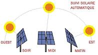 vidéo tracker solaire PV